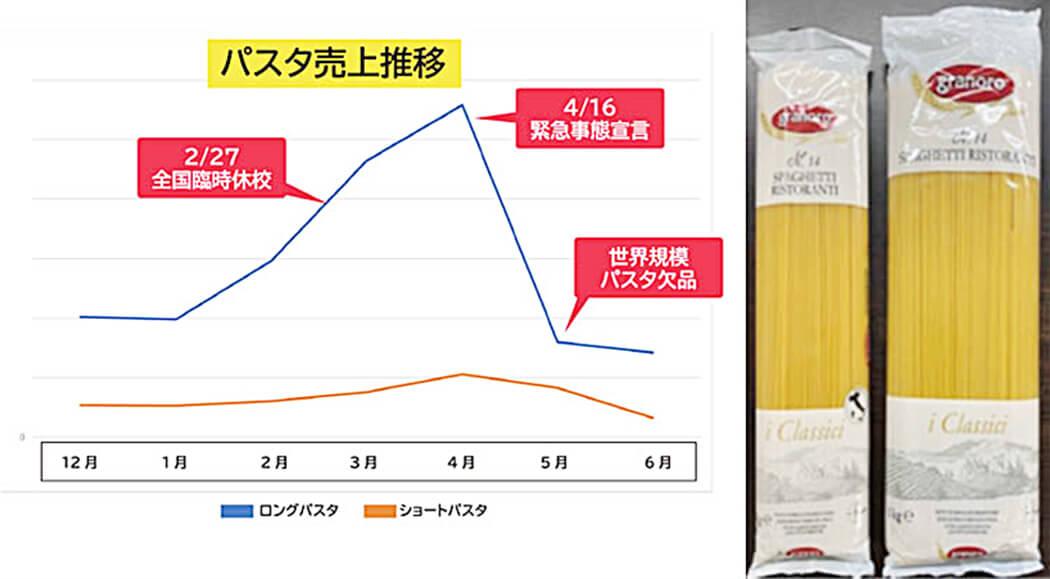 パスタ売上推移グラフと輸入パスタ商品の紹介