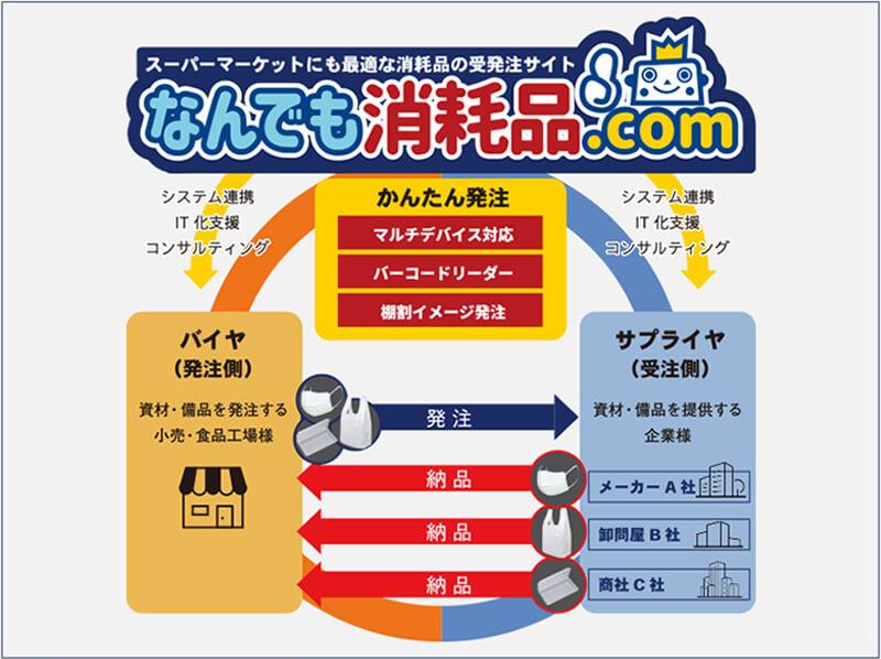 なんでも消耗品.com
