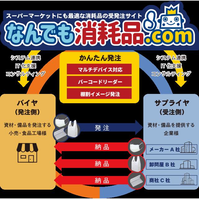 なんでも消耗品.com②